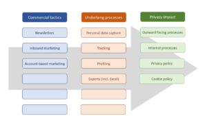 GPRP Implementation model