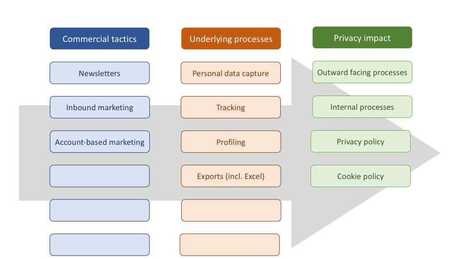 value based marketing creation delivery and evaluation The procurement process – creating a marketing may want to exist to eliminate waste and increase value delivery supplier evaluation.